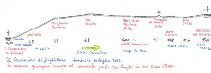 MAPPA il cammino di Guglielmo _ da san francesco a folloni all abbazia del goleto